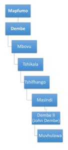 Tshituni Infogram