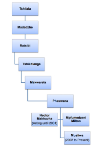 ha mpaphuli info diagram