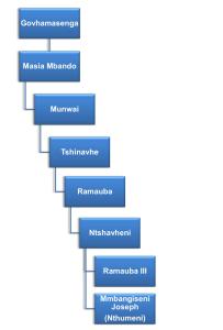 info diagram ha masia