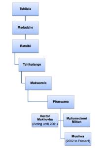 ha mpaphuli info diagram