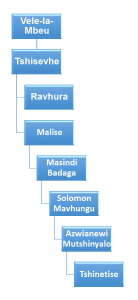 info diagram - makonde