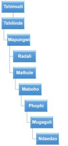 Lwamondo infogram
