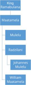 flow-chart-Ha-Mulelu